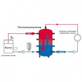 Теплоаккумуляторы для твердотопливных котлов