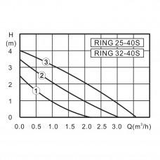 ZOTA RING 25-40 180