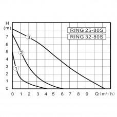 ZOTA RING 25-80 180